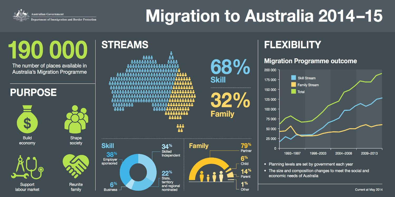 migration-to-australia _Avustralya vıze hedeflerı
